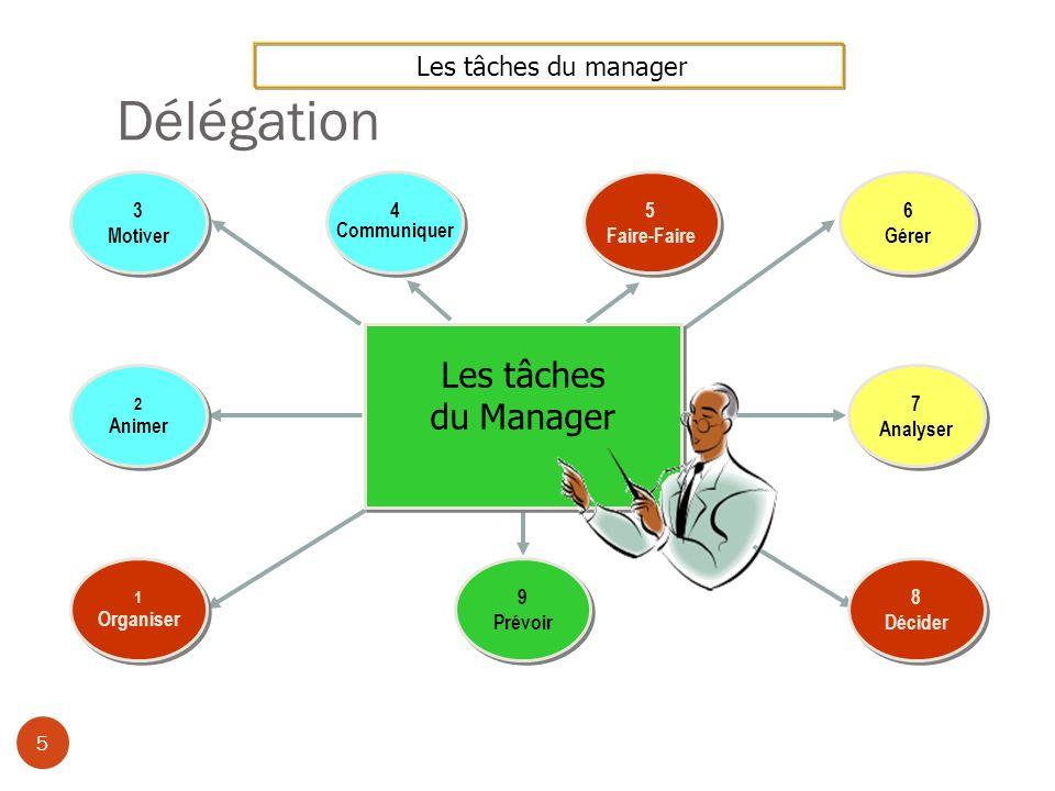 Délégation Les tâches du Manager Les tâches du manager 3 Motiver 5