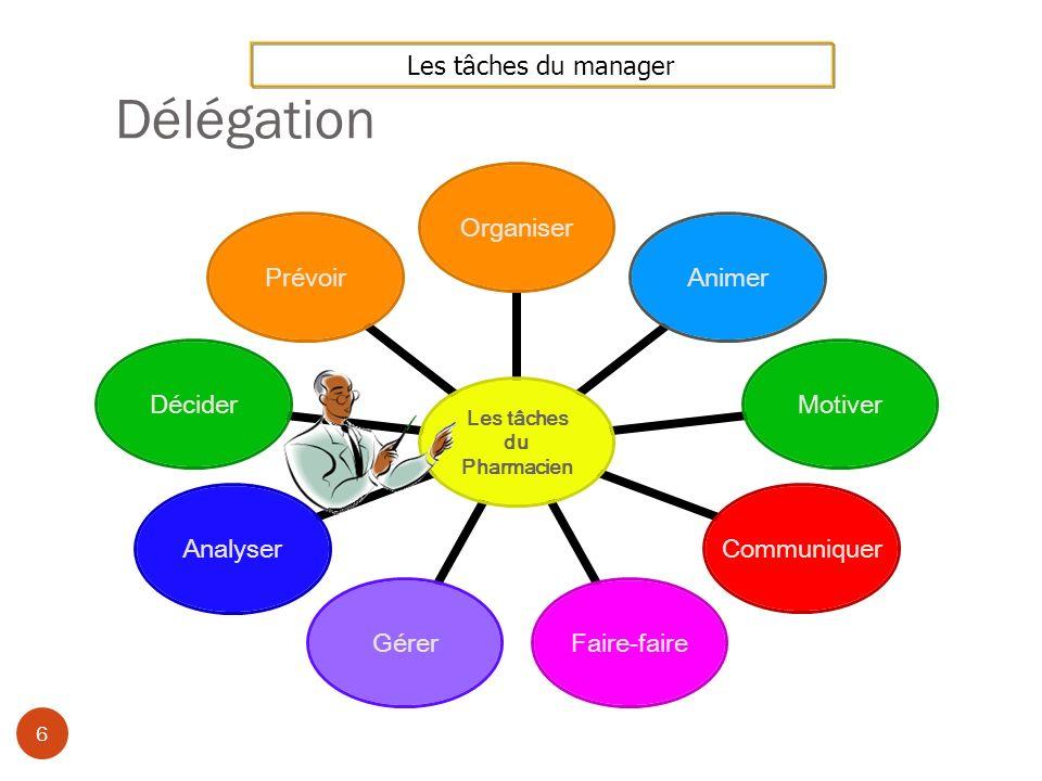 Délégation Les tâches du manager