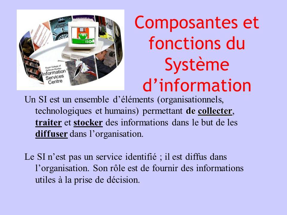 Composantes et fonctions du Système d'information