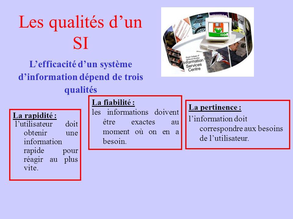 L'efficacité d'un système d'information dépend de trois qualités