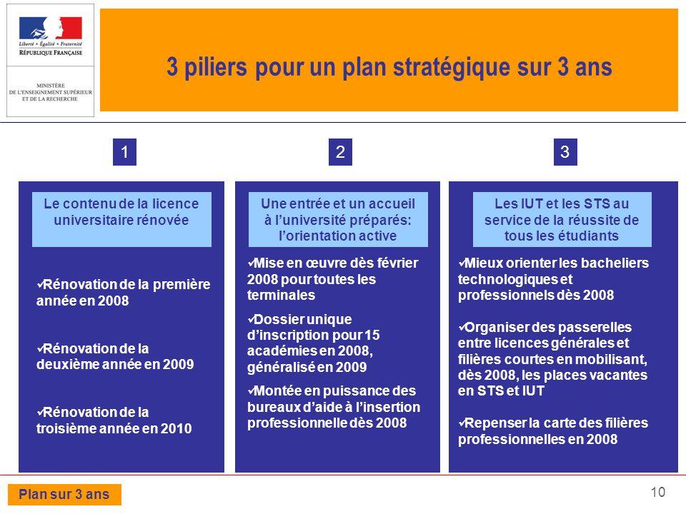 3 piliers pour un plan stratégique sur 3 ans