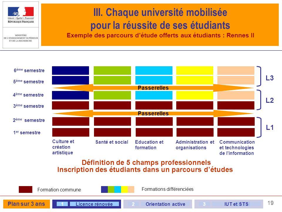 III. Chaque université mobilisée pour la réussite de ses étudiants Exemple des parcours d'étude offerts aux étudiants : Rennes II