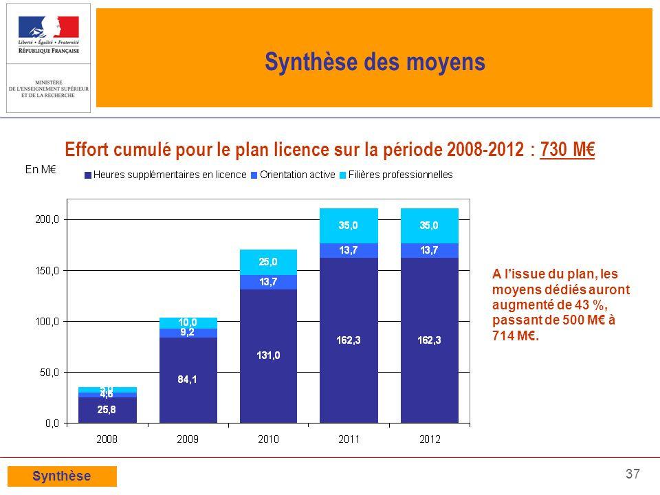 Effort cumulé pour le plan licence sur la période 2008-2012 : 730 M€