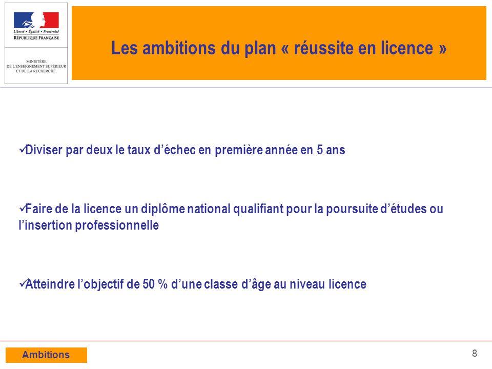 Les ambitions du plan « réussite en licence »