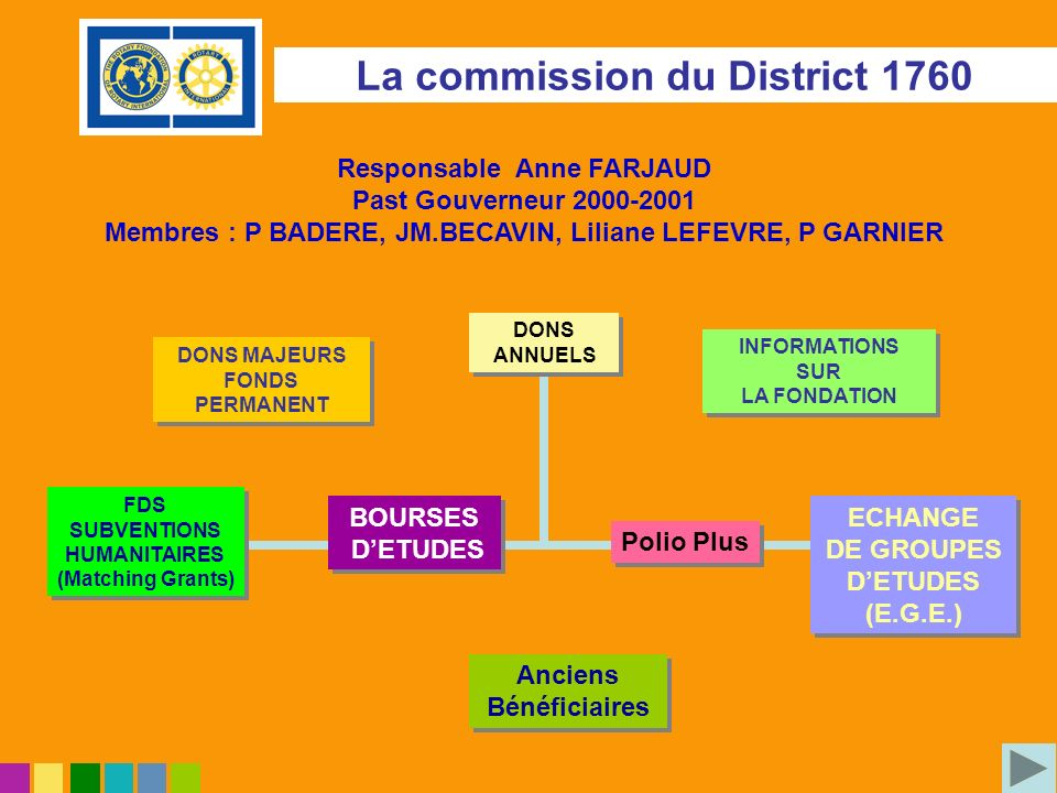 Responsable Anne FARJAUD