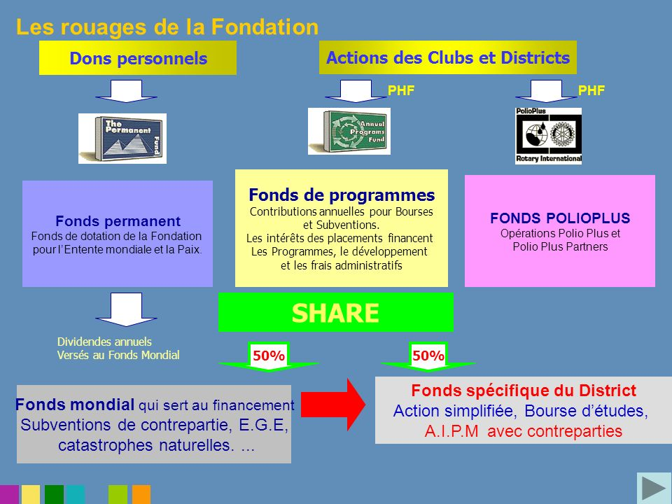 Fonds spécifique du District