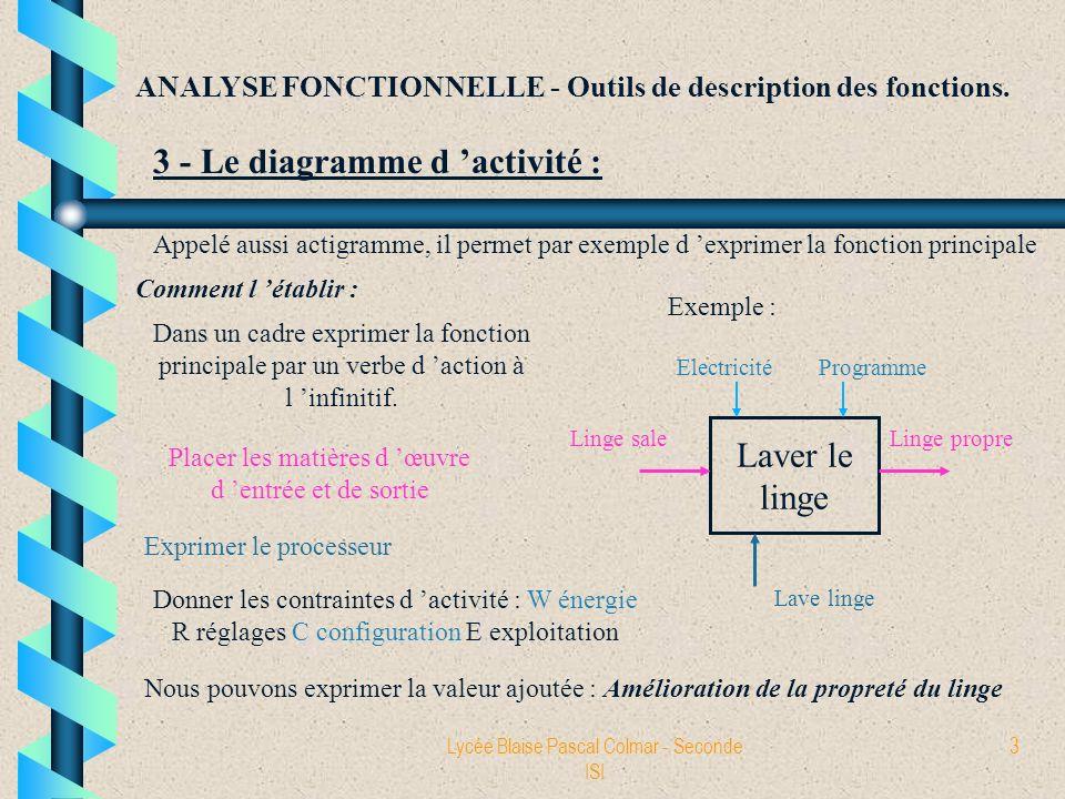 3 - Le diagramme d 'activité :