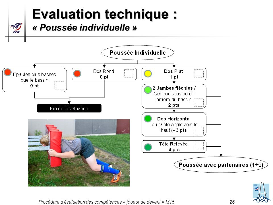 Evaluation technique : « Poussée individuelle »