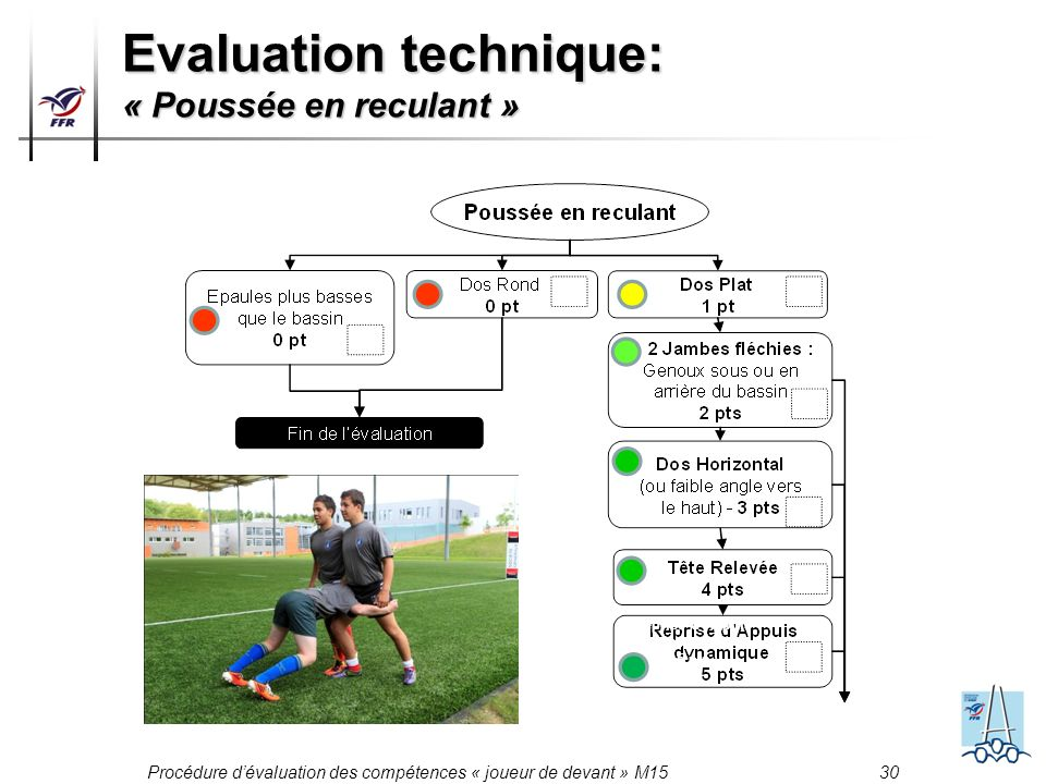 Evaluation technique: « Poussée en reculant »