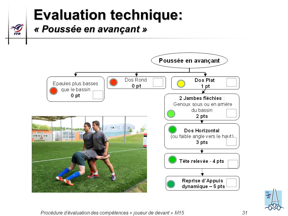 Evaluation technique: « Poussée en avançant »