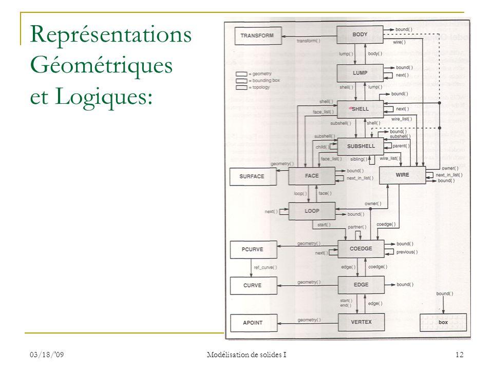 Représentations Géométriques et Logiques: