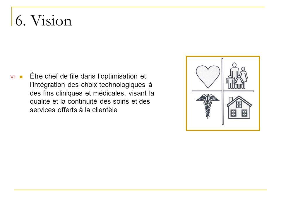 6. Vision