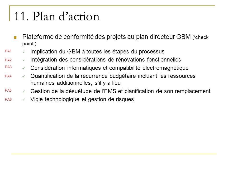 11. Plan d'action Plateforme de conformité des projets au plan directeur GBM ('check point') Implication du GBM à toutes les étapes du processus.