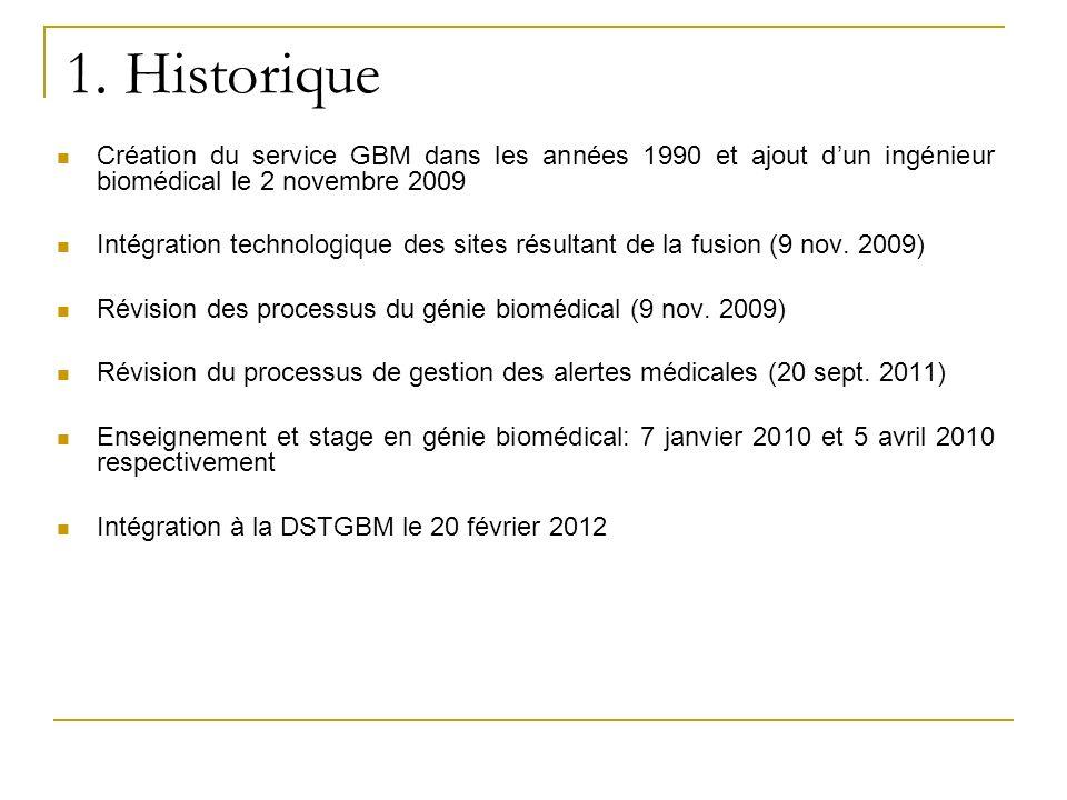 1. HistoriqueCréation du service GBM dans les années 1990 et ajout d'un ingénieur biomédical le 2 novembre 2009.