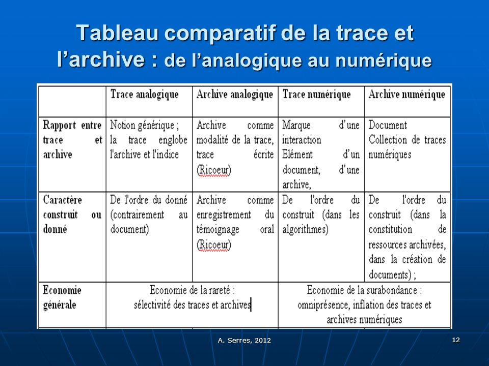 Tableau comparatif de la trace et l'archive : de l'analogique au numérique
