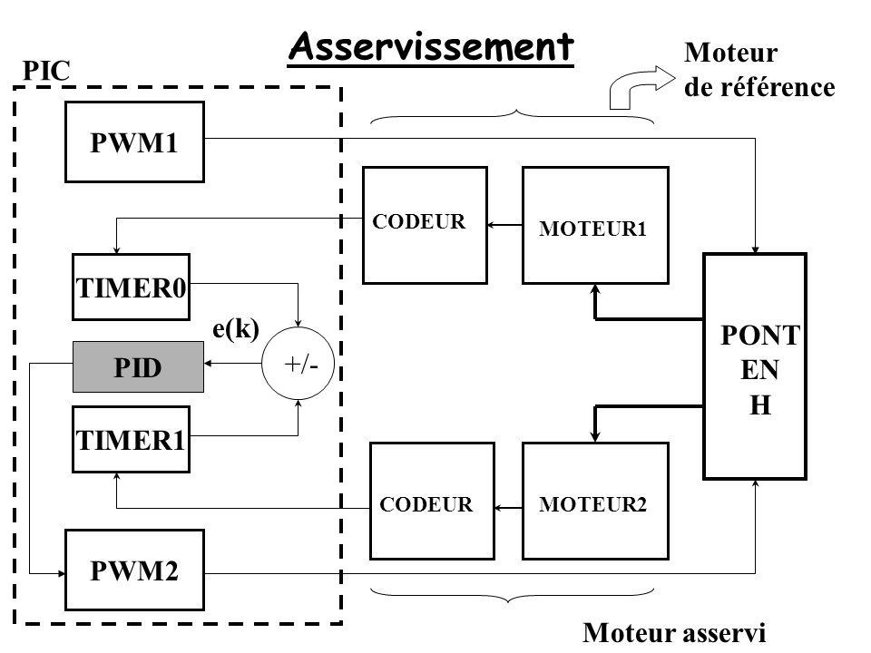 Asservissement Moteur PIC de référence PWM1 TIMER0 e(k) PONT EN PID