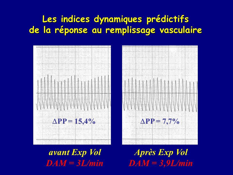 Les indices dynamiques prédictifs de la réponse au remplissage vasculaire