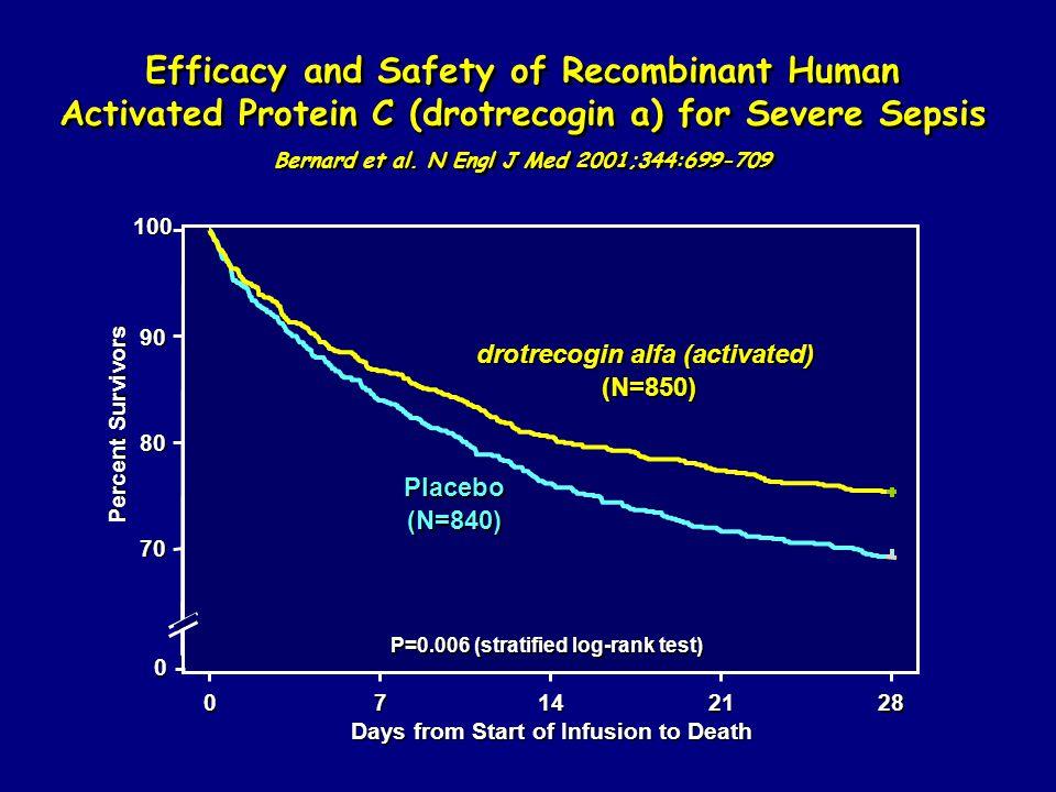 Bernard et al. N Engl J Med 2001;344:699-709