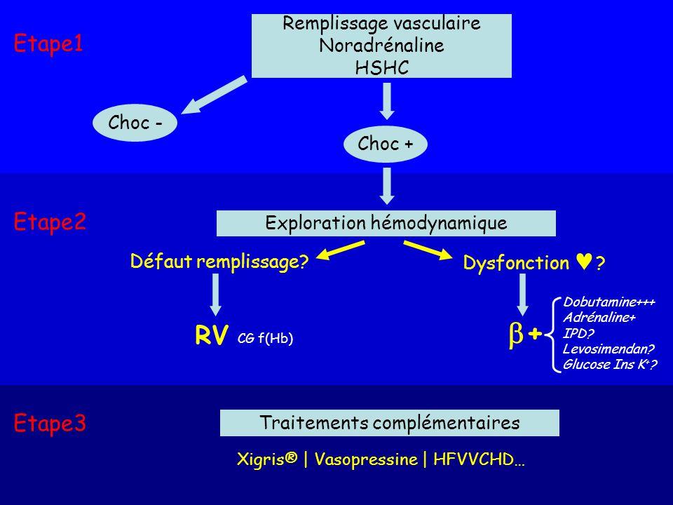 + RV Etape1 Etape2 Etape3 Remplissage vasculaire Noradrénaline HSHC