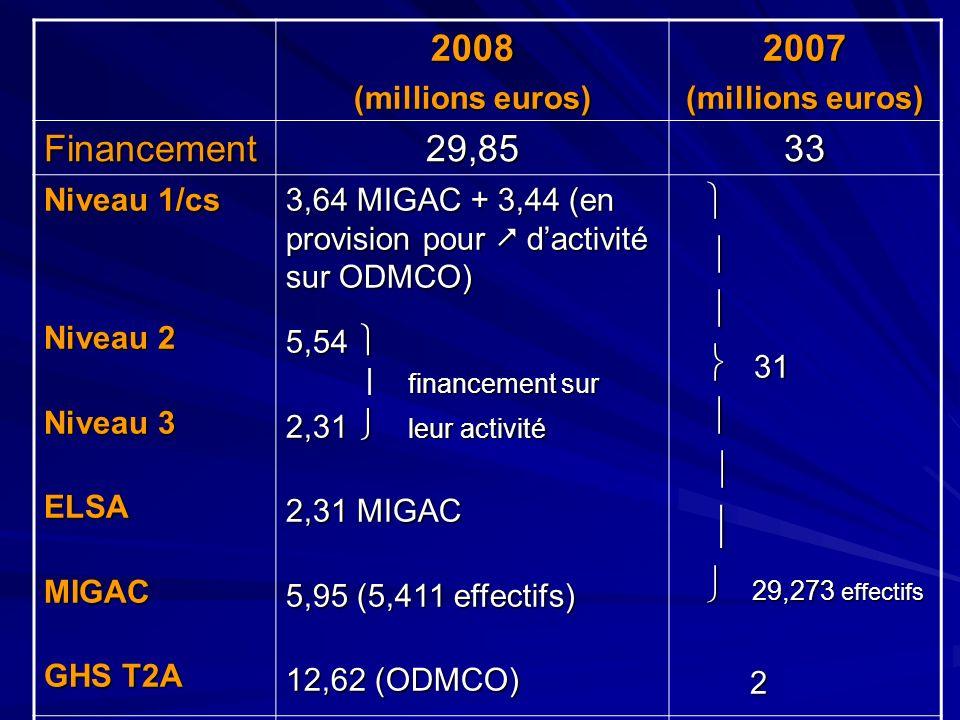 2008 2007 Financement 29,85 33   31  29,273 effectifs