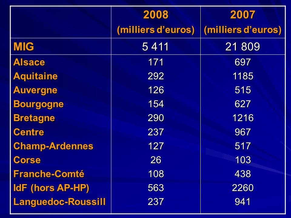 2008 2007 MIG 5 411 21 809 (milliers d'euros) Alsace Aquitaine
