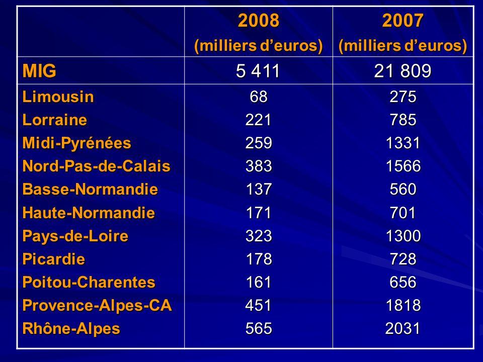 2008 2007 MIG 5 411 21 809 (milliers d'euros) Limousin Lorraine