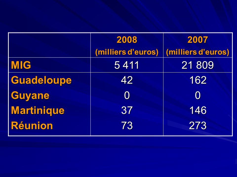 MIG 5 411 21 809 Guadeloupe Guyane Martinique Réunion 42 37 73 162 146
