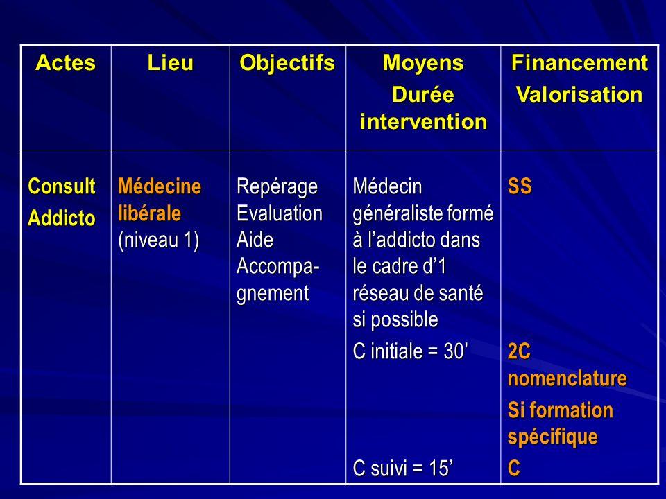 ActesLieu. Objectifs. Moyens. Durée intervention. Financement. Valorisation. Consult. Addicto. Médecine libérale (niveau 1)