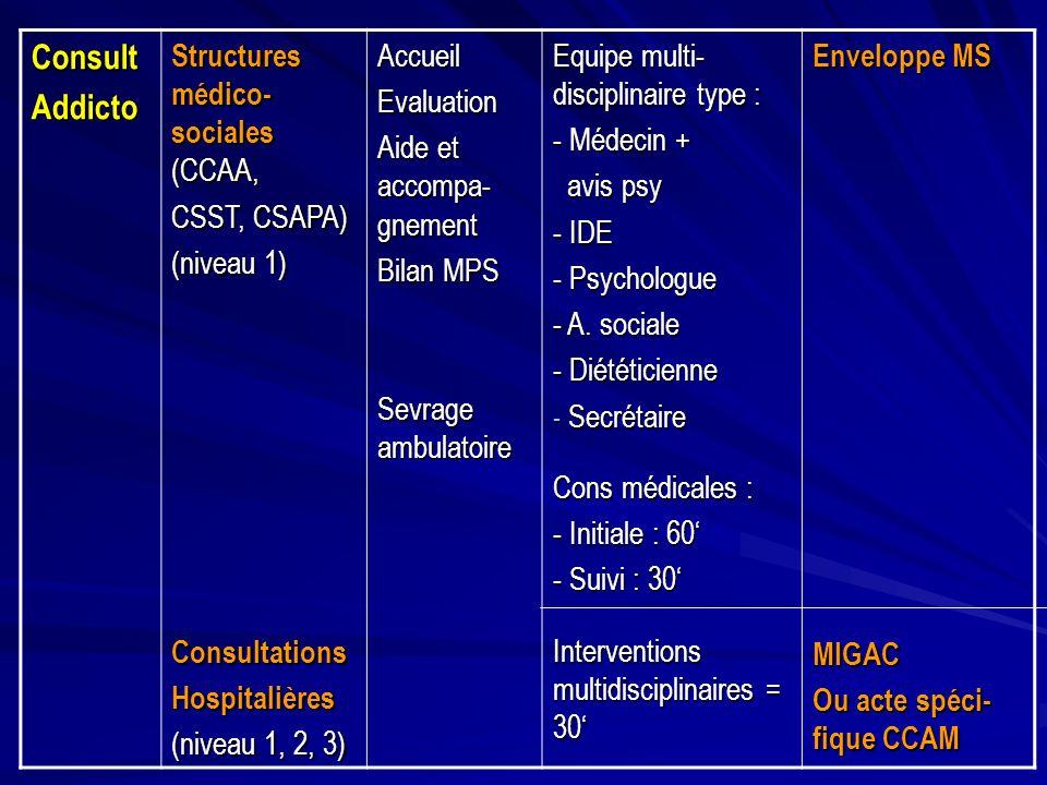 Consult Addicto Structures médico-sociales (CCAA, CSST, CSAPA)