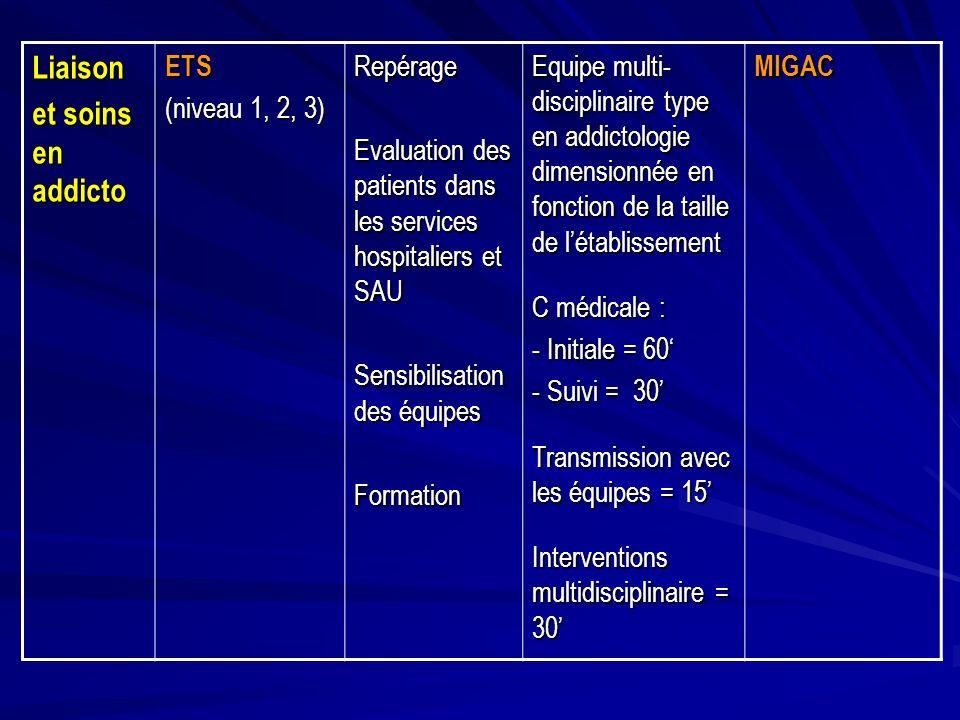 Liaison et soins en addicto ETS (niveau 1, 2, 3) Repérage