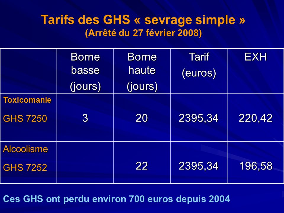 Tarifs des GHS « sevrage simple »