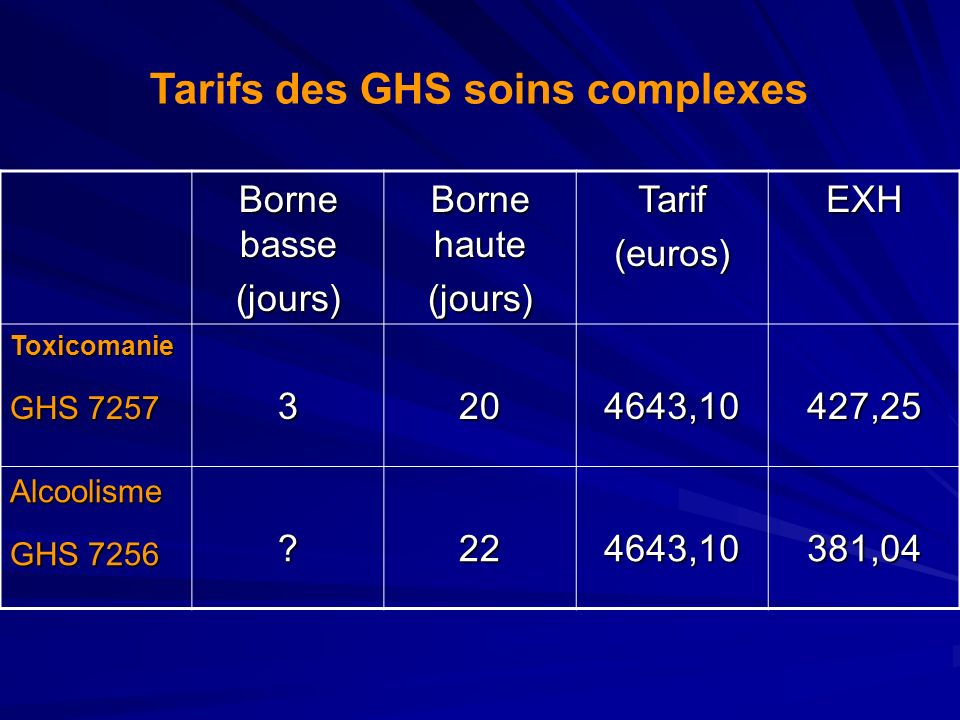 Tarifs des GHS soins complexes