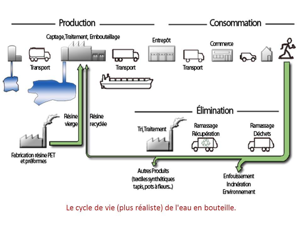 Le cycle de vie (plus réaliste) de l eau en bouteille.