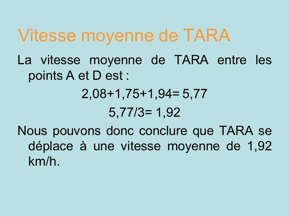 Vitesse moyenne de TARA