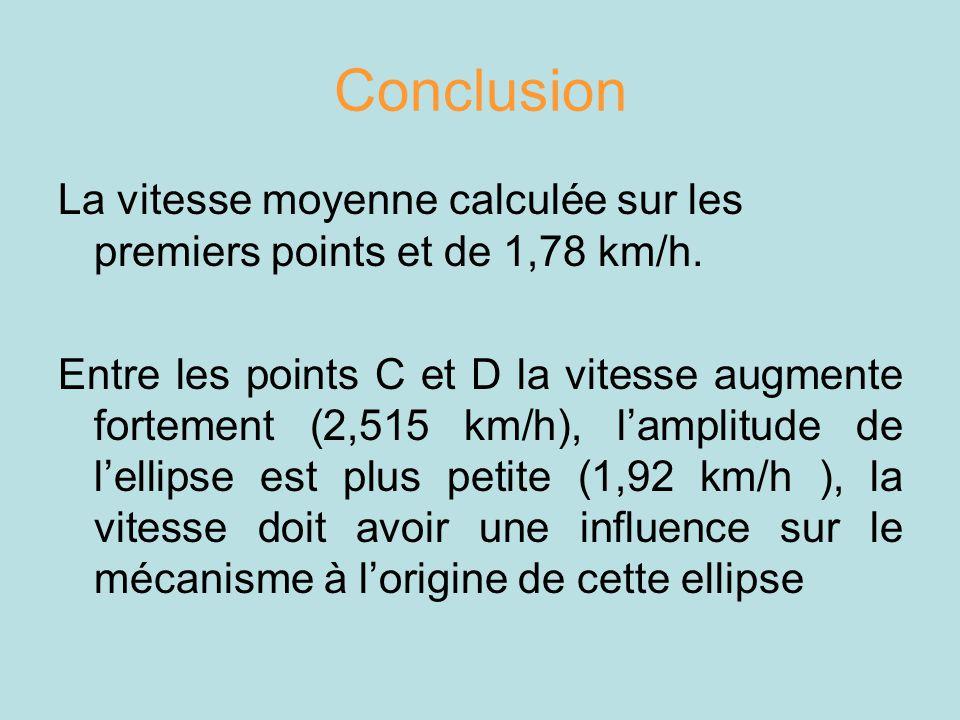 Conclusion La vitesse moyenne calculée sur les premiers points et de 1,78 km/h.