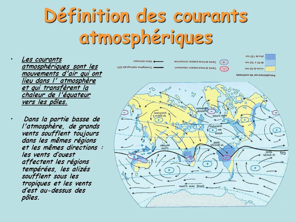 Définition des courants atmosphériques