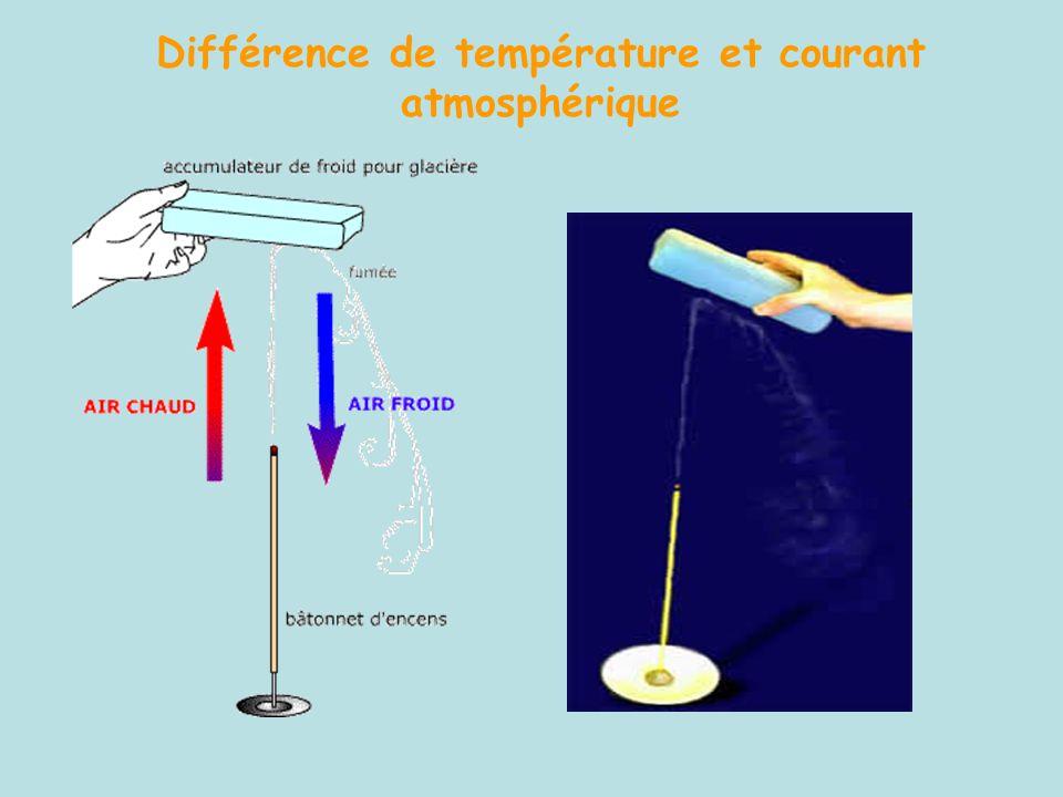 Différence de température et courant atmosphérique