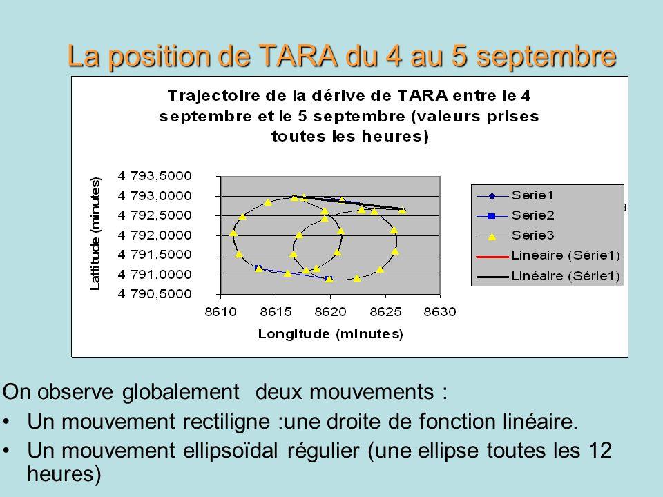 La position de TARA du 4 au 5 septembre