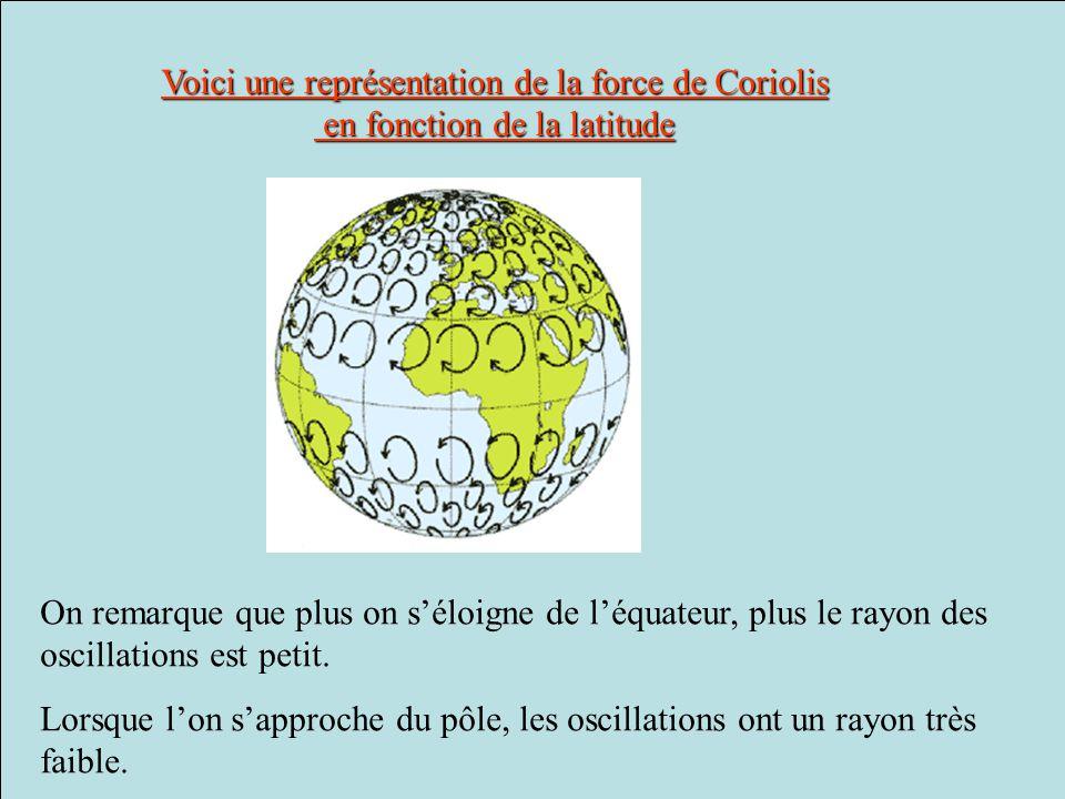 Voici une représentation de la force de Coriolis