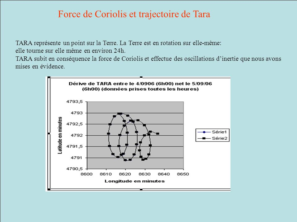 Force de Coriolis et trajectoire de Tara