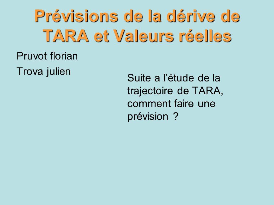 Prévisions de la dérive de TARA et Valeurs réelles