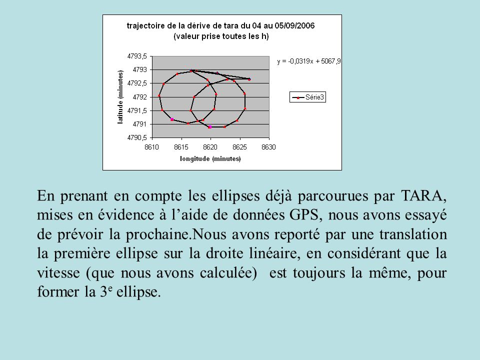 En prenant en compte les ellipses déjà parcourues par TARA, mises en évidence à l'aide de données GPS, nous avons essayé de prévoir la prochaine.Nous avons reporté par une translation la première ellipse sur la droite linéaire, en considérant que la vitesse (que nous avons calculée) est toujours la même, pour former la 3e ellipse.