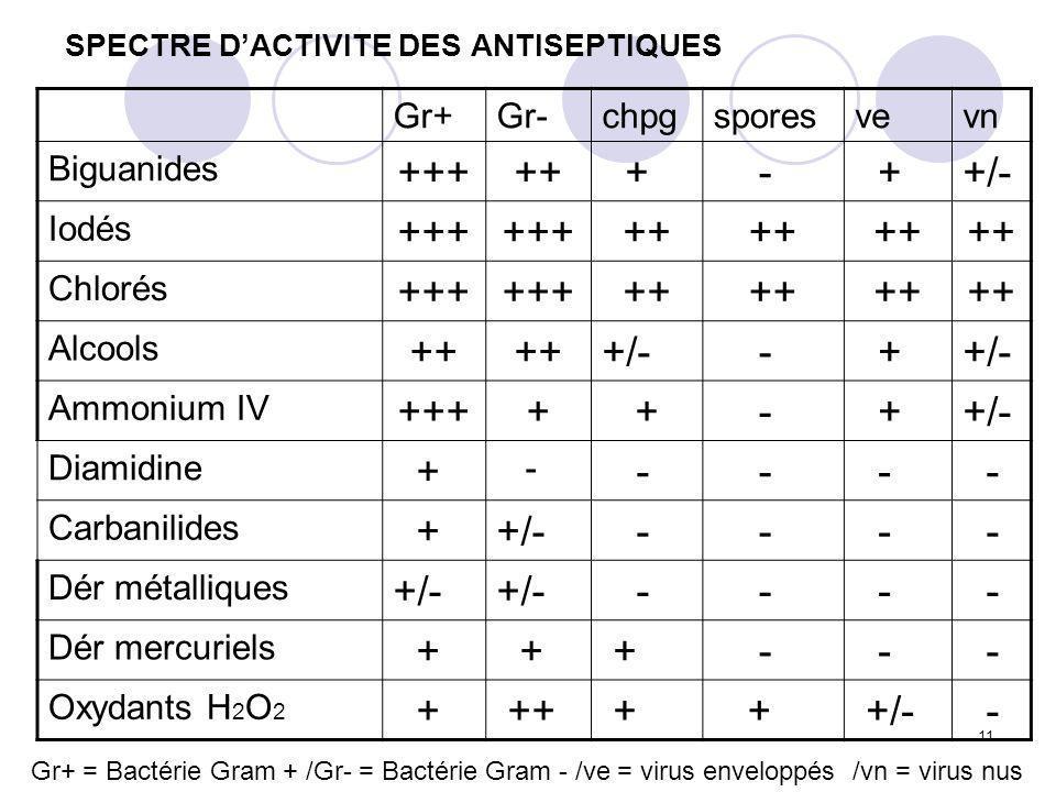 SPECTRE D'ACTIVITE DES ANTISEPTIQUES