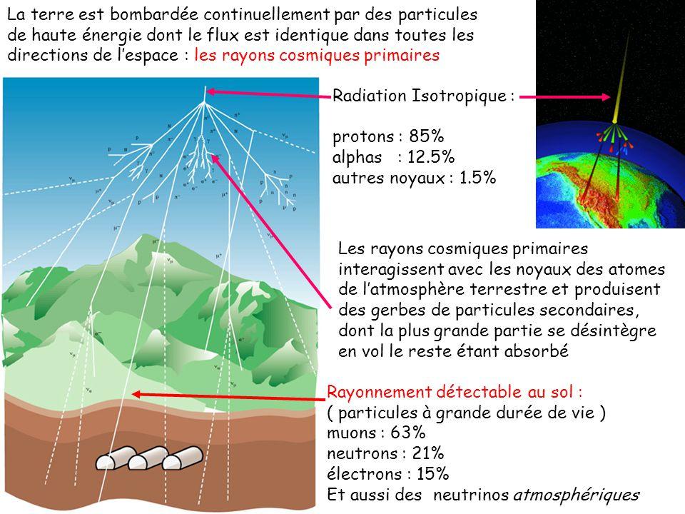 La terre est bombardée continuellement par des particules de haute énergie dont le flux est identique dans toutes les directions de l'espace : les rayons cosmiques primaires