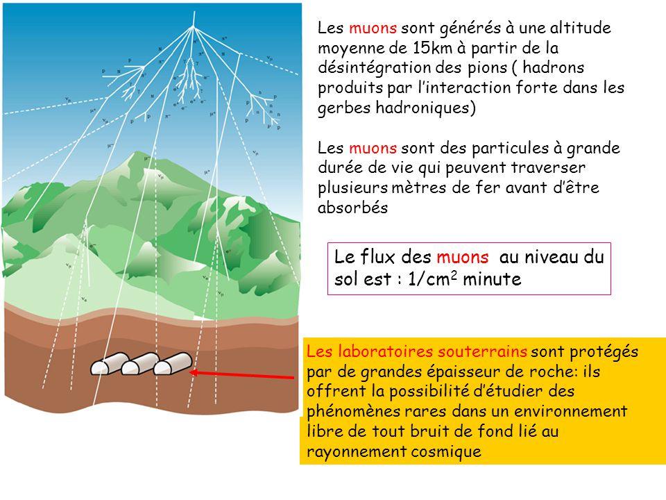 Le flux des muons au niveau du sol est : 1/cm2 minute