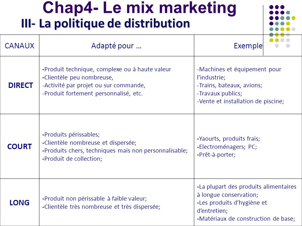 Chap4- Le mix marketing III- La politique de distribution CANAUX