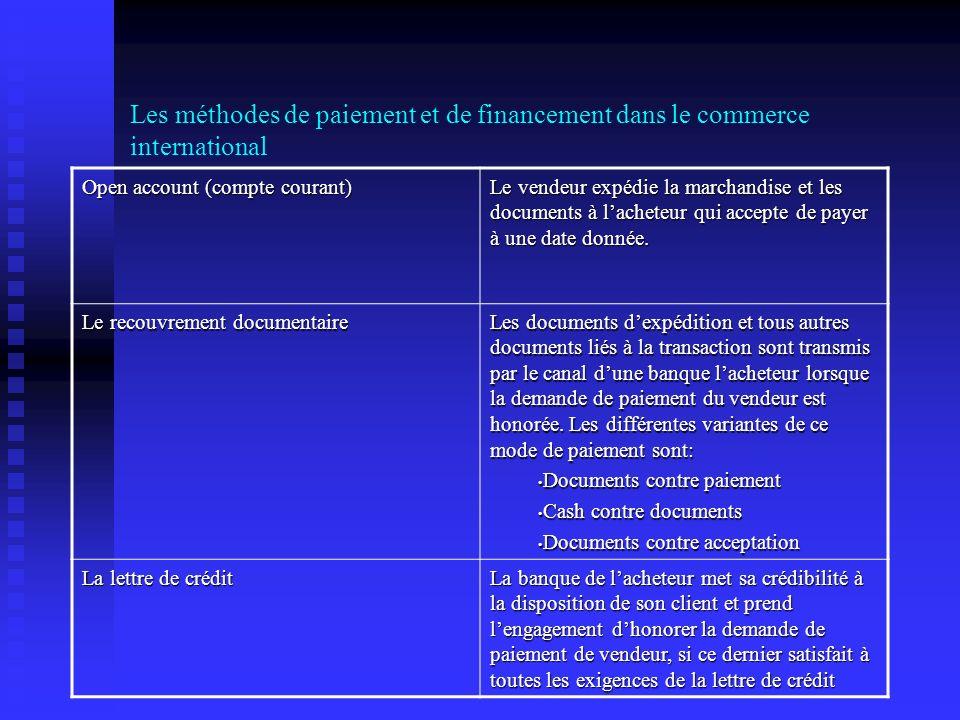 Les méthodes de paiement et de financement dans le commerce international