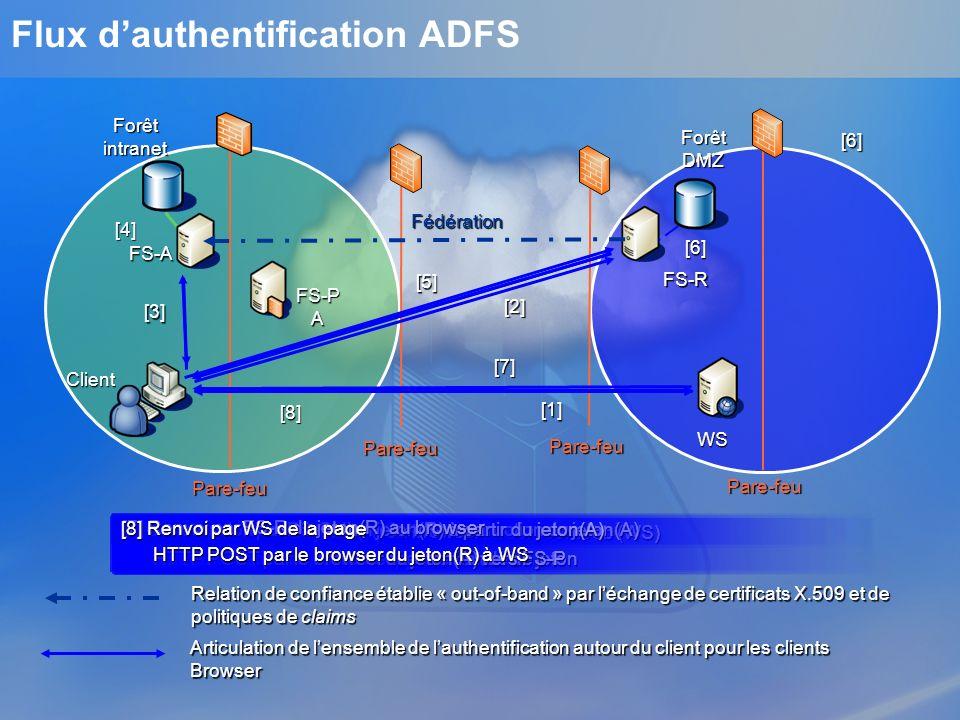 Flux d'authentification ADFS