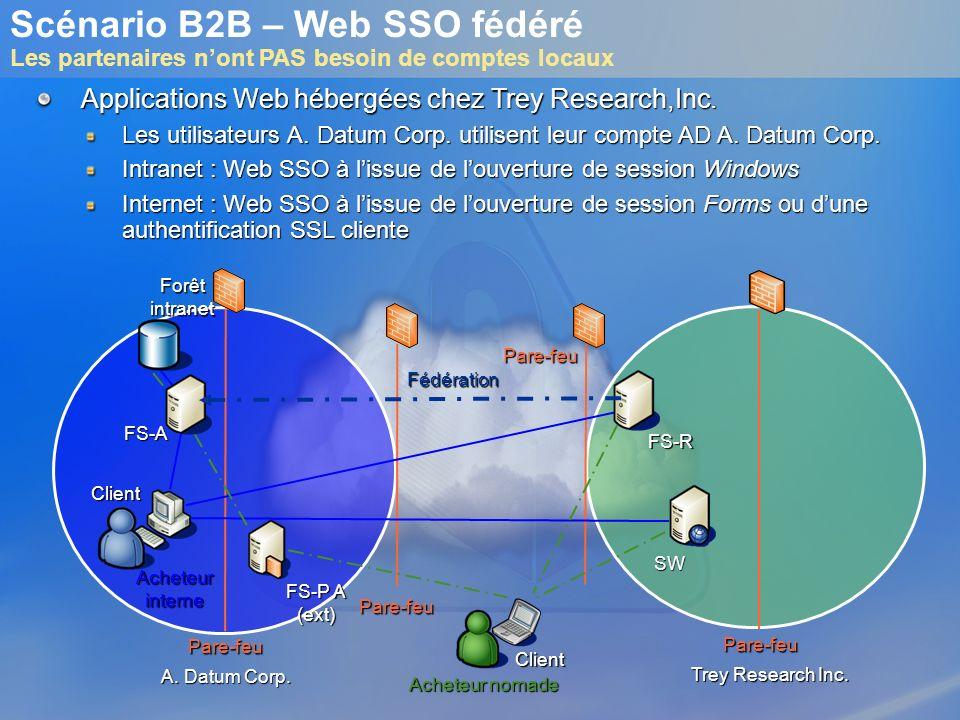 Scénario B2B – Web SSO fédéré Les partenaires n'ont PAS besoin de comptes locaux