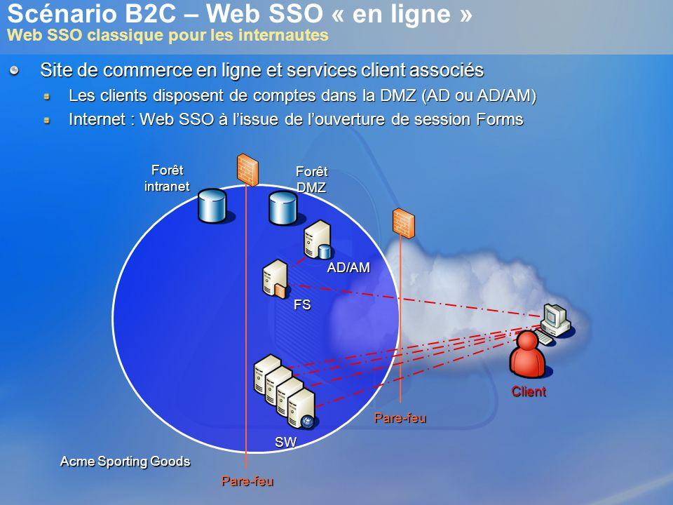 Scénario B2C – Web SSO « en ligne » Web SSO classique pour les internautes